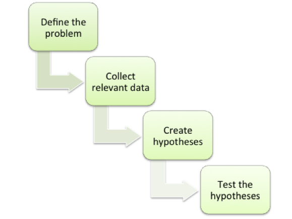 Flow Chart Of Scientific Methos