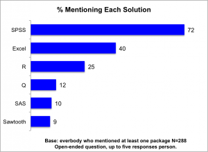 Chart showing software packages