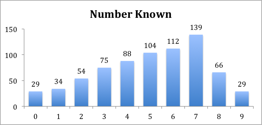 Chart showing number known