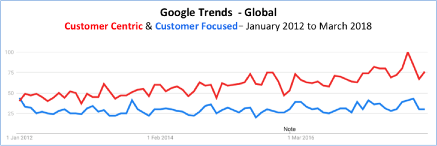 Google Trends Customer Centric vs Customer Focused