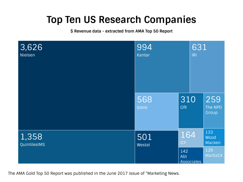 The ten largest MR companies in North America