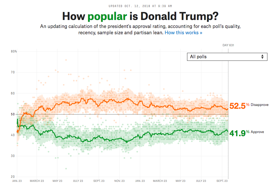 Chart showing Donald Trump Popularity and Unpopularity over time
