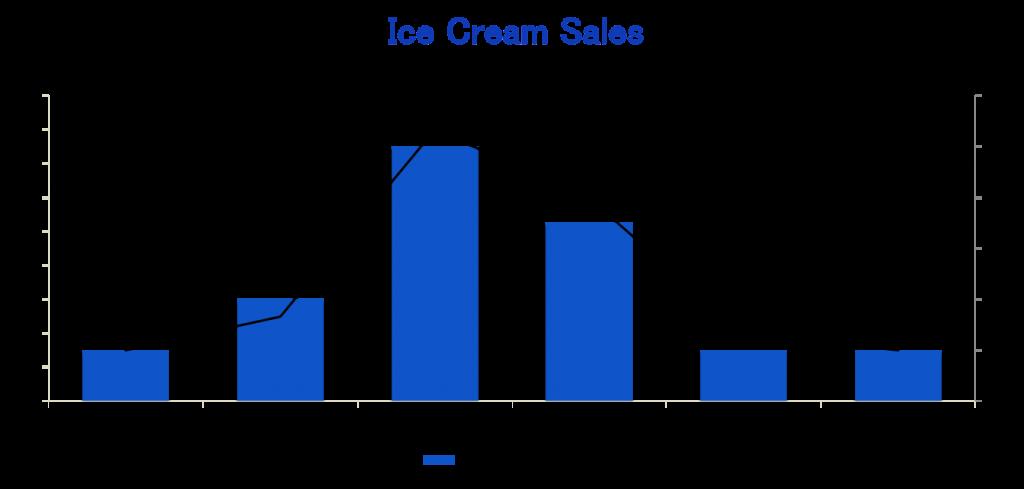 Chart showing seasons