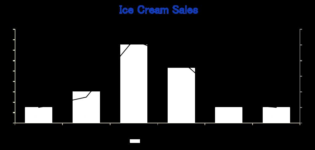 Chart showing Counterfactual