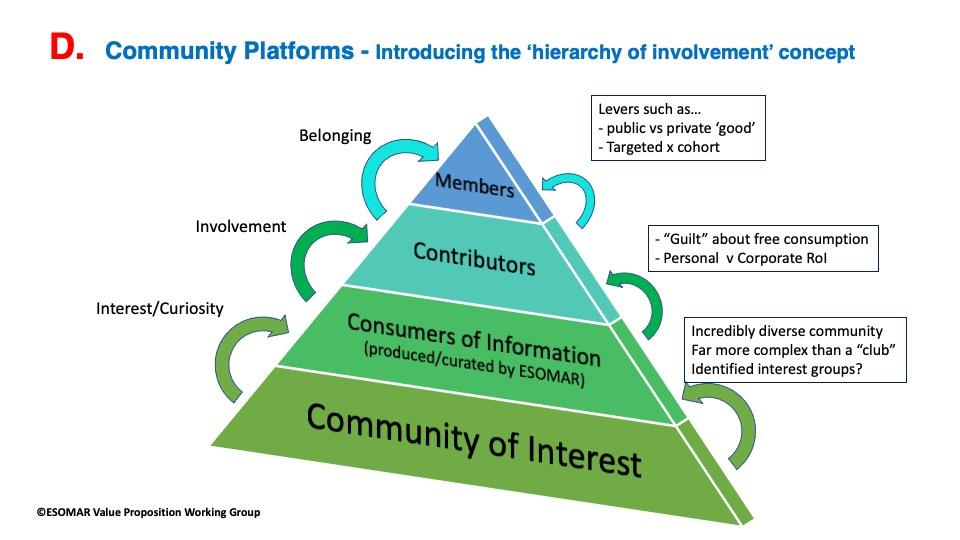 Community of Interest Pyramid